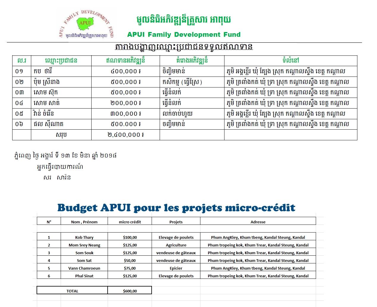Apui-credit